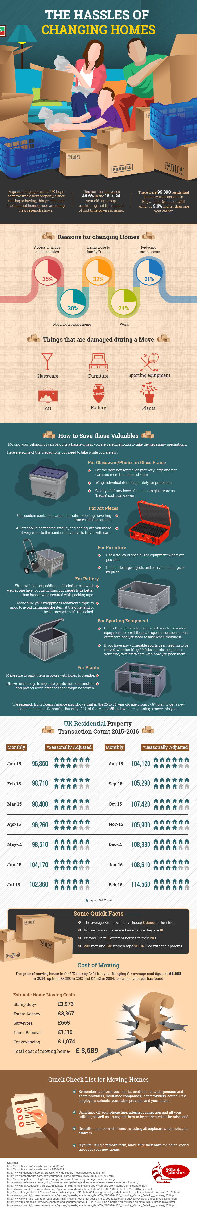 Changing Homes Tips Infographic
